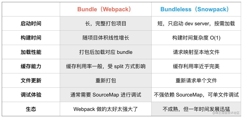 bundle与bundleless对比图(图源:ES2049 Studio)