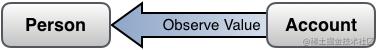 艺术/kvo_objects_observe.png