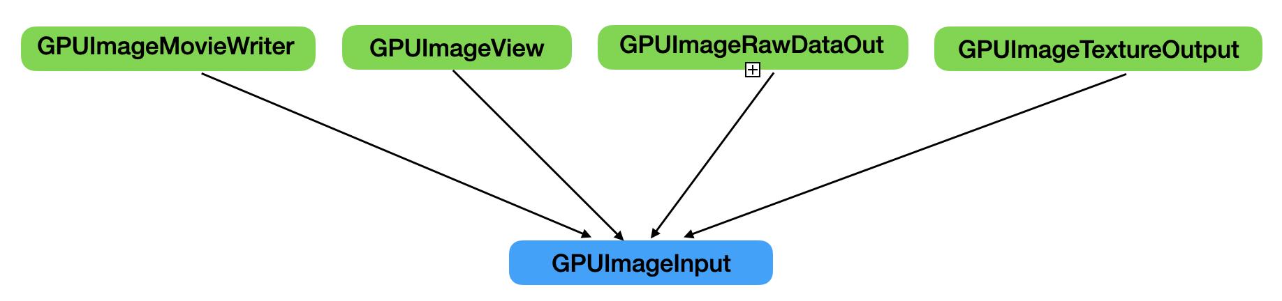 GPUImageInput协议