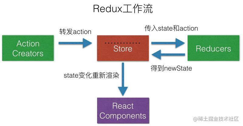 redux-flow.png