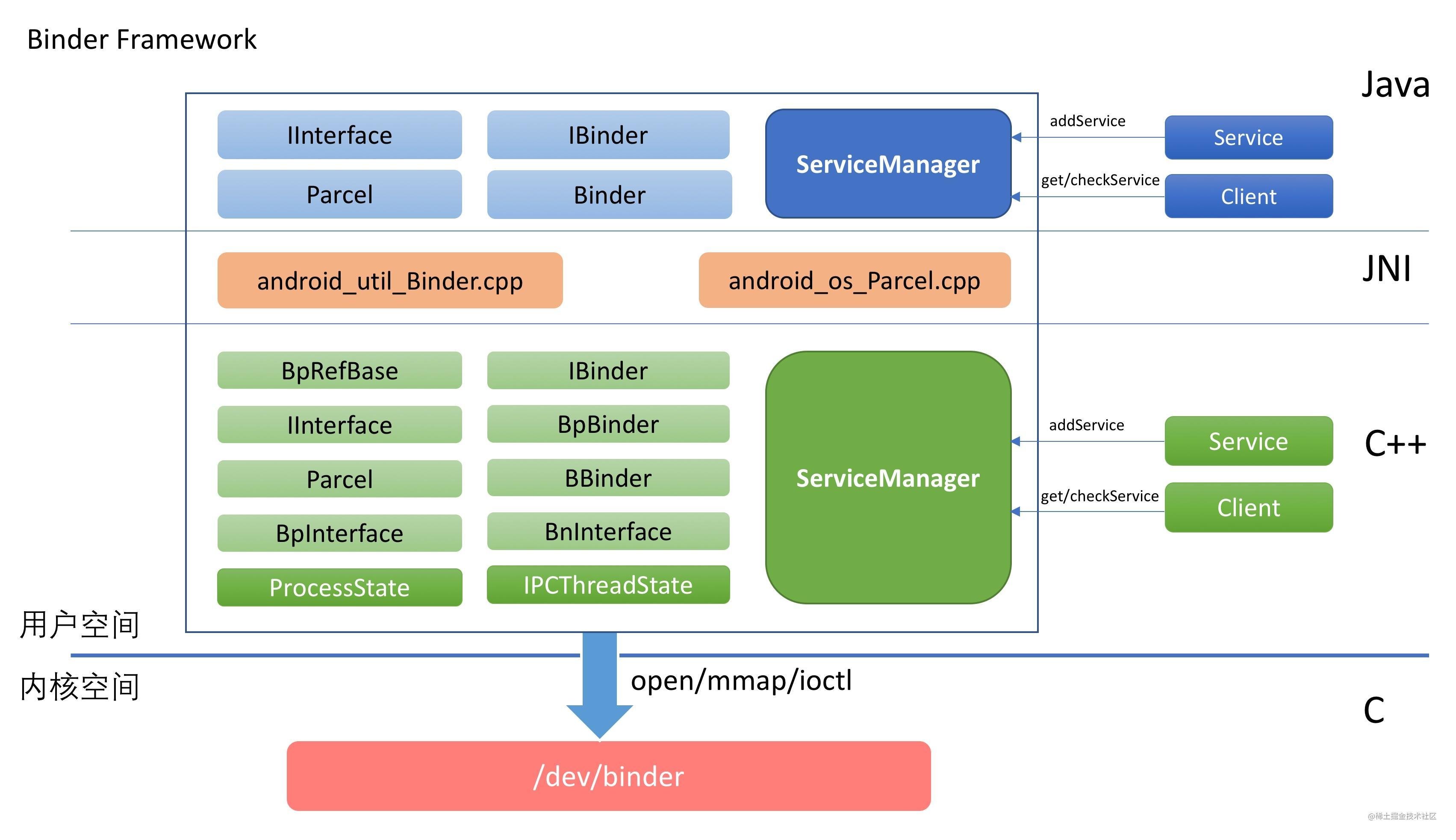 Android Binder架构.jpg