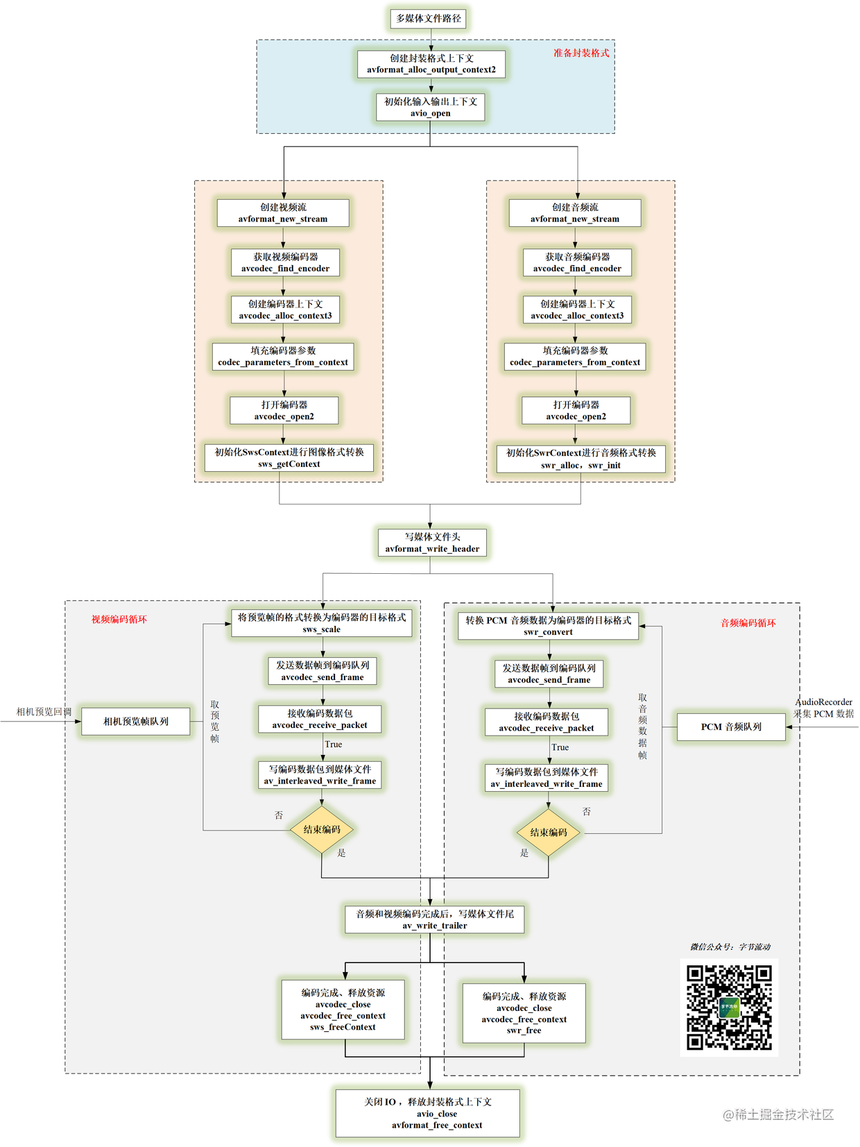 音视频编码流程图