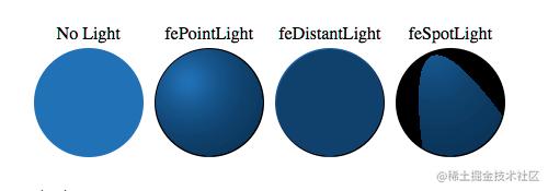 https://developer.mozilla.org/zh-CN/docs/Web/SVG/Element/feDiffuseLighting