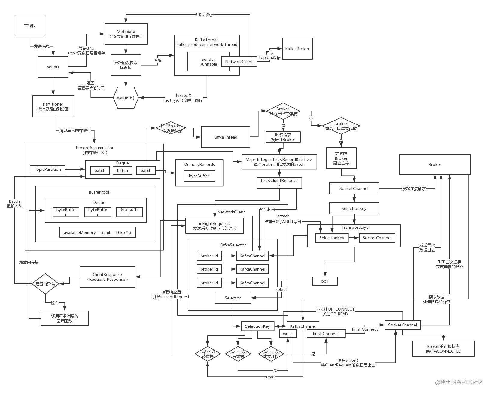 04_KafkaProducer源码分析 (10).jpg