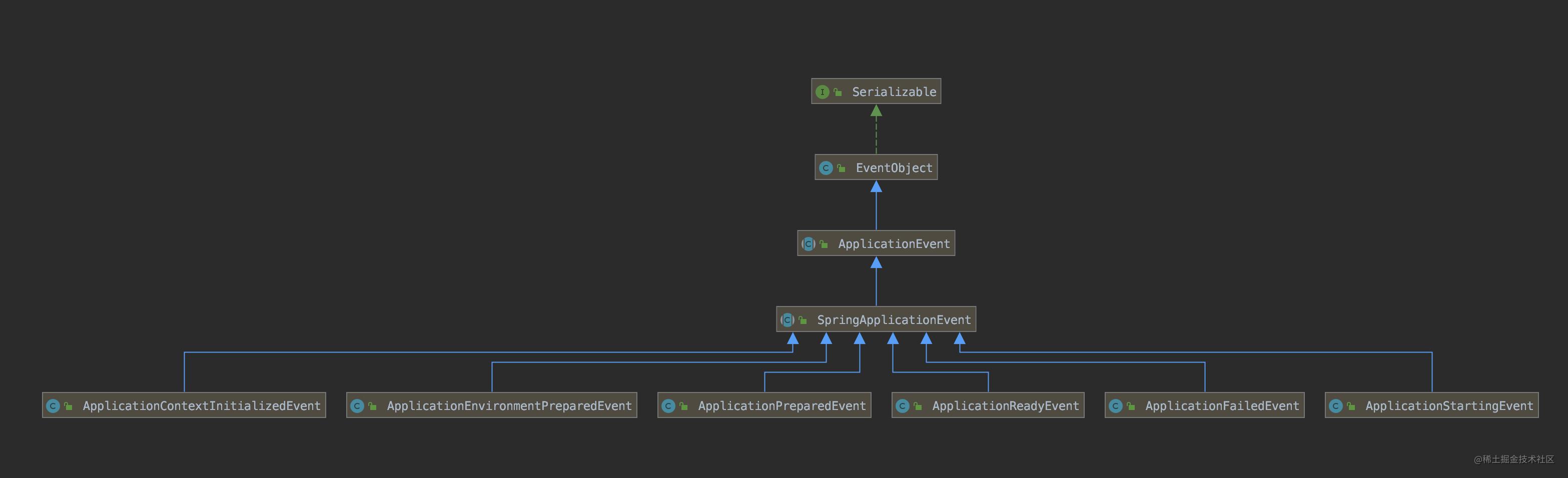 SpringApplicationEvent 类图