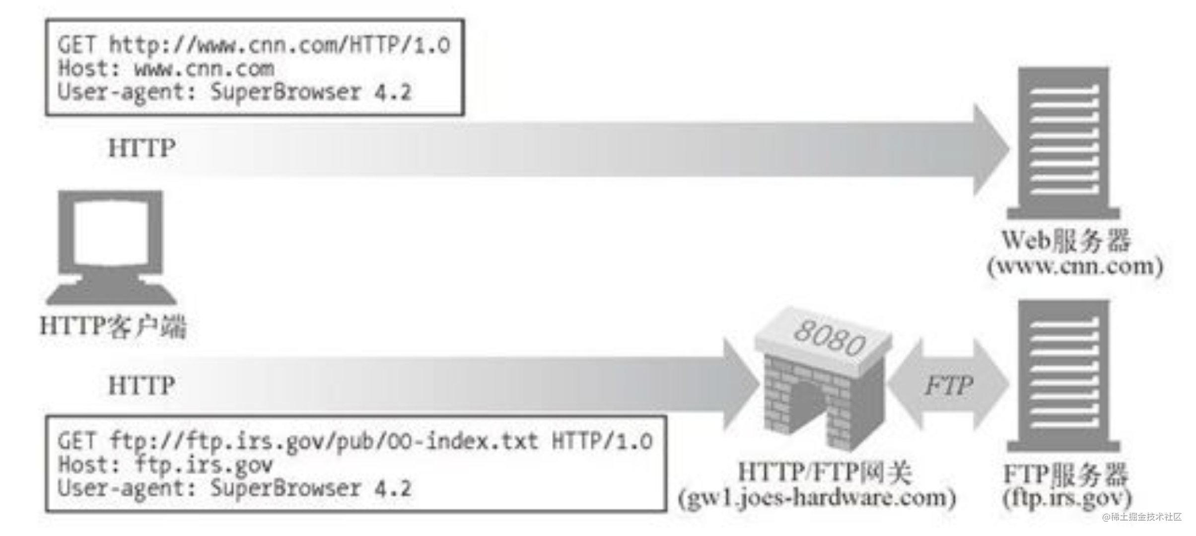 浏览器可以通过配置,让特定的协议使用特定的网关