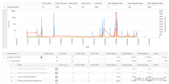 Parasoft Virtualize沙箱使用情况分析和报告的屏幕截图