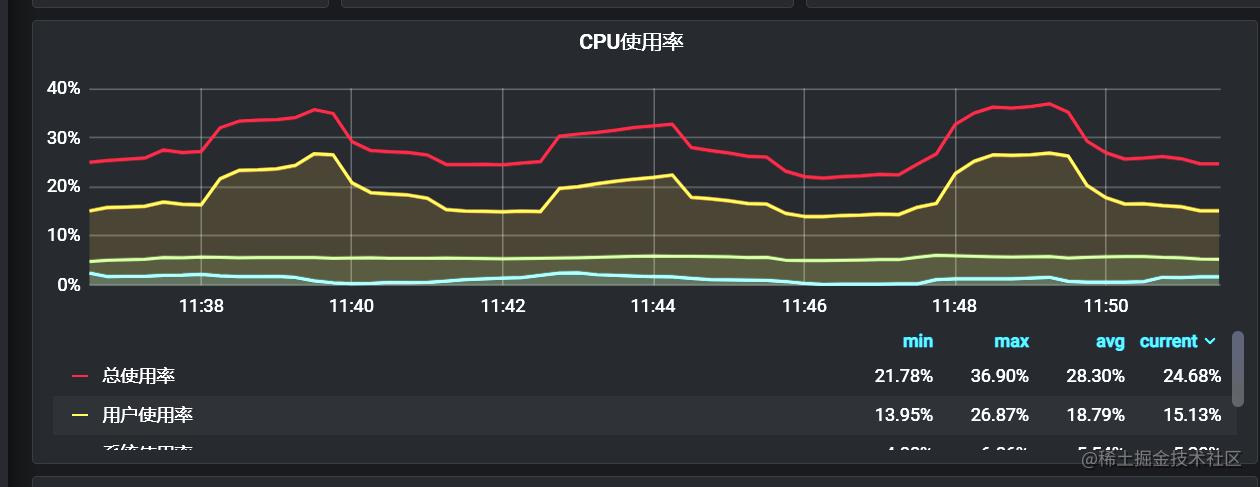 线程池+同步队列+一批4poll+CPU使用率.png