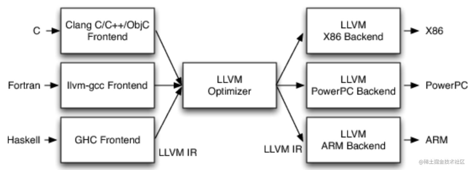 LLVM架构