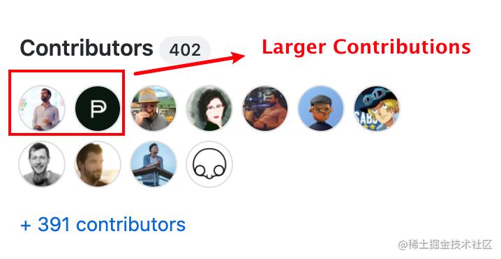 Snowpack的Larger Contributors