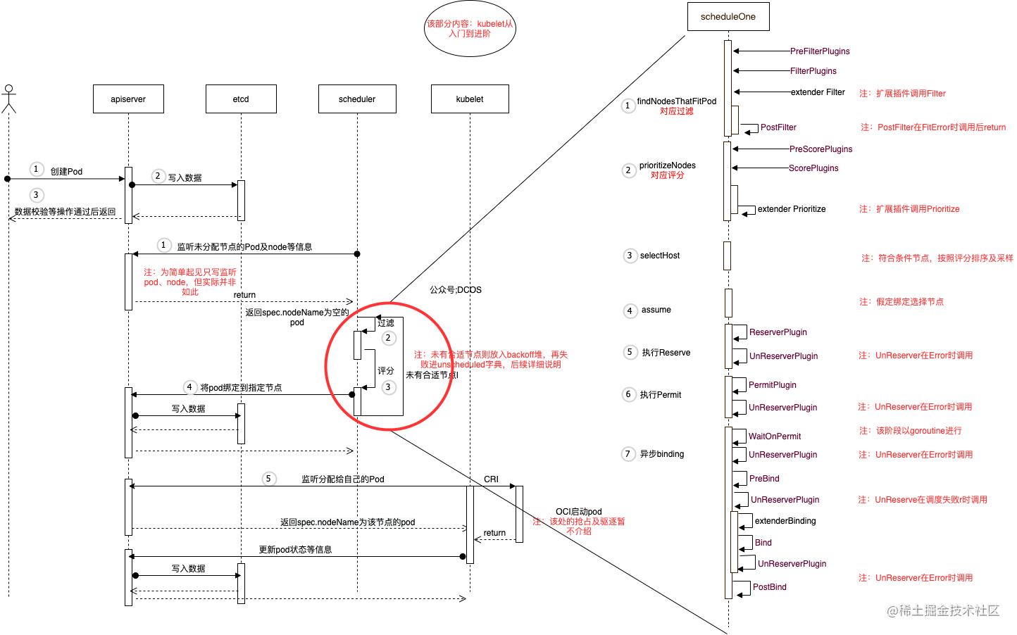 图1 交互流程图