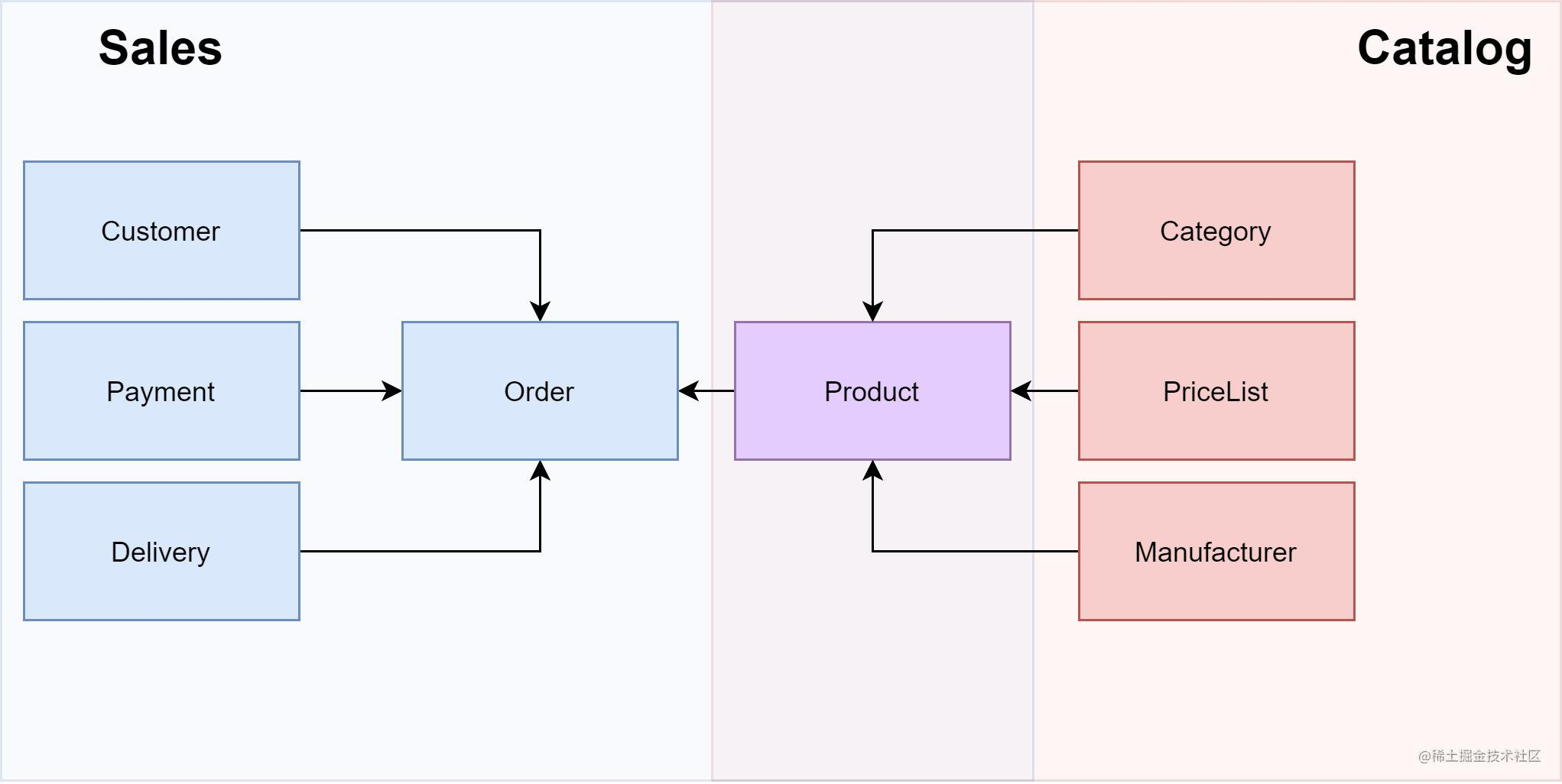 Single-Domain Model