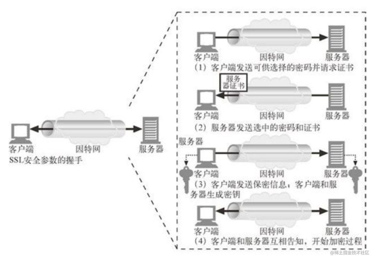 简化的SSL握手
