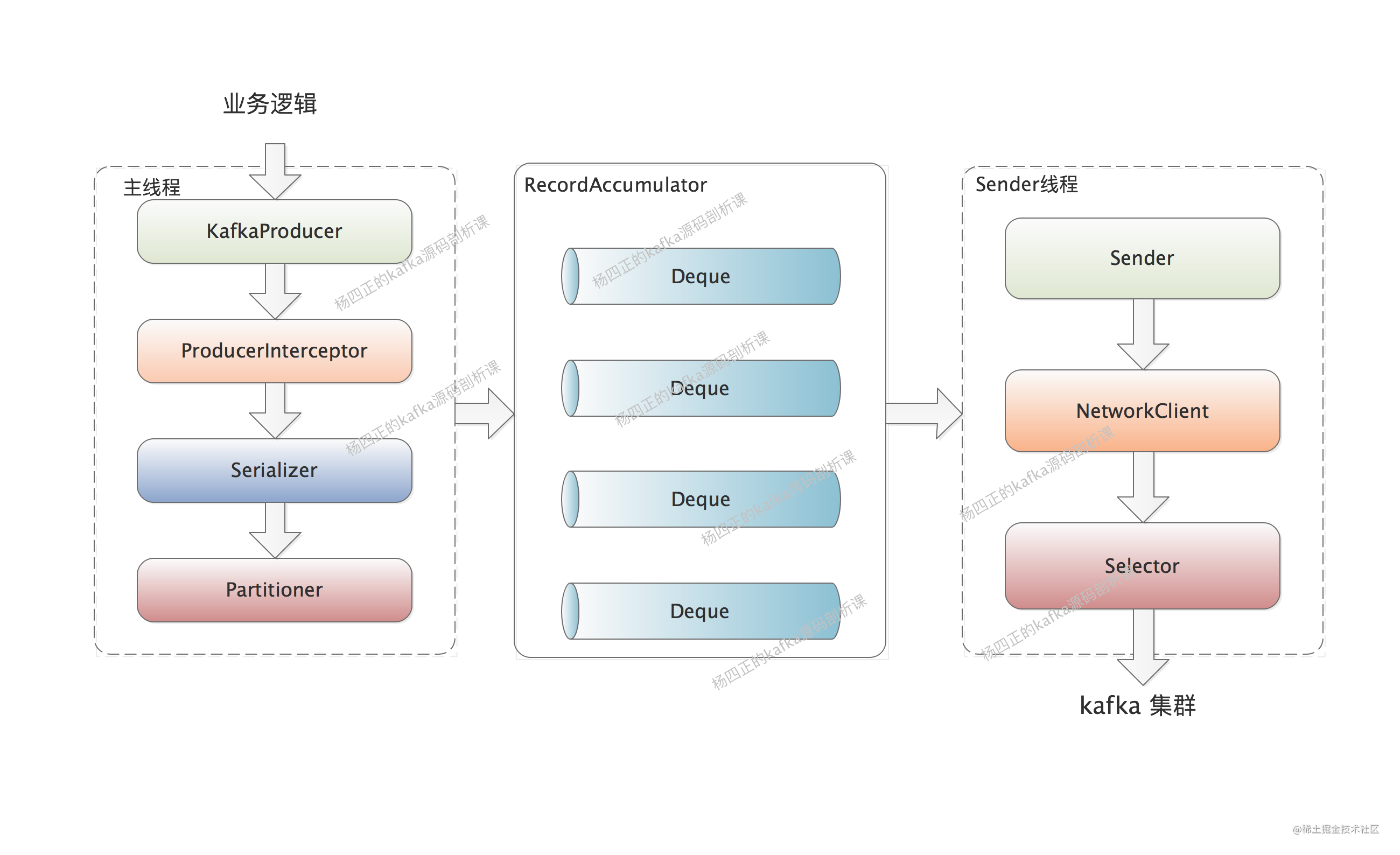 3、producer完整架构图.png