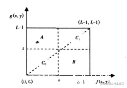 二维直方图