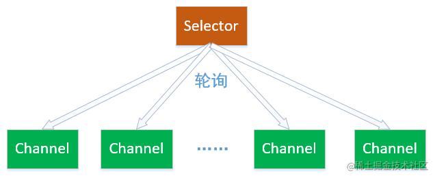 Selector(选择器)