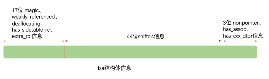 isa结构体信息.png