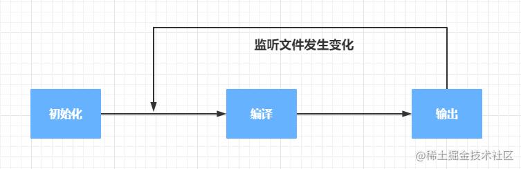 webpack流程图.png