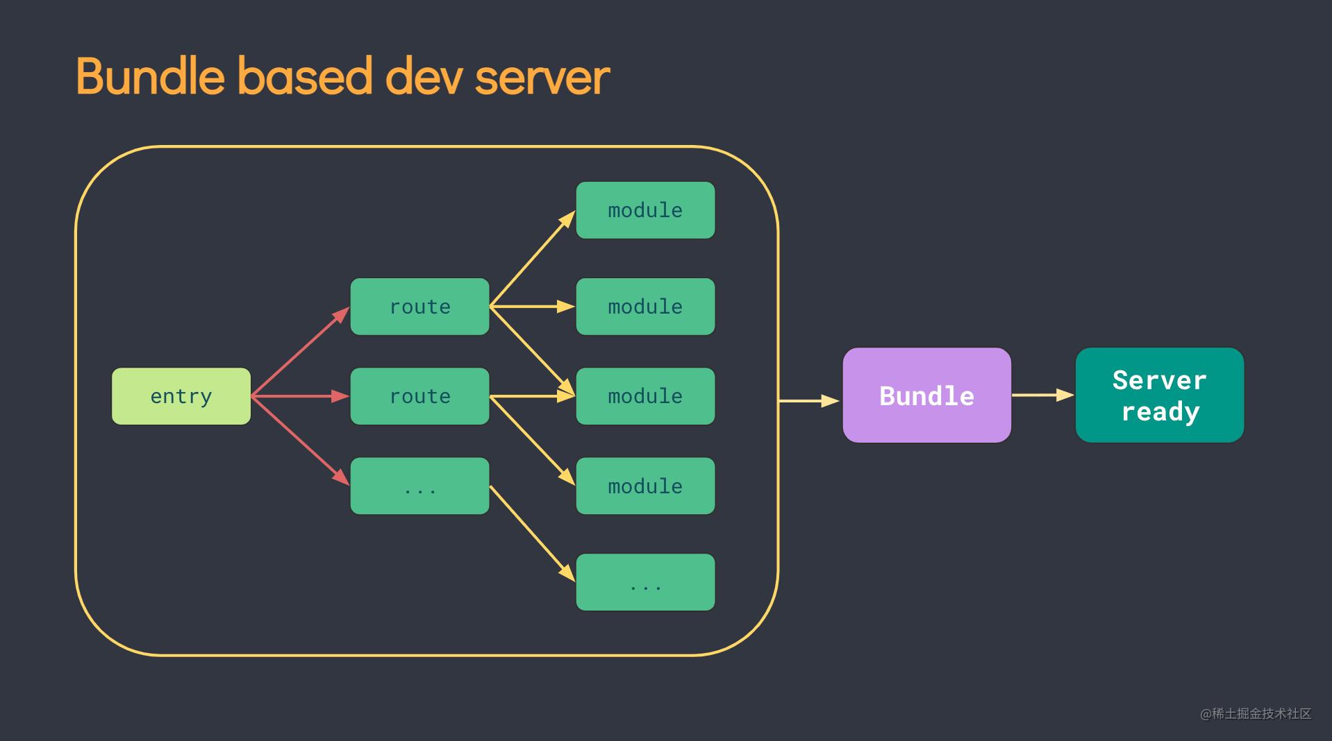Bundle based dev server