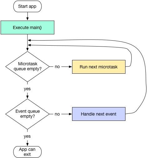 event queue和microtask queue
