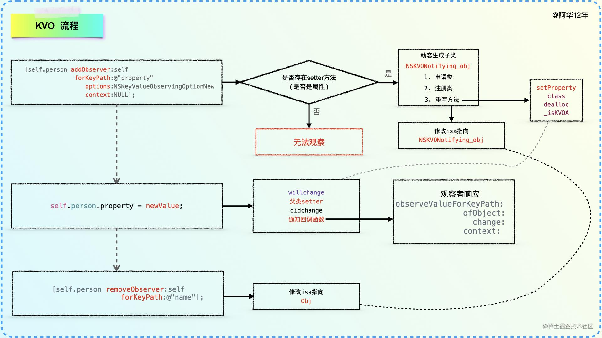 KVO流程.001.jpeg