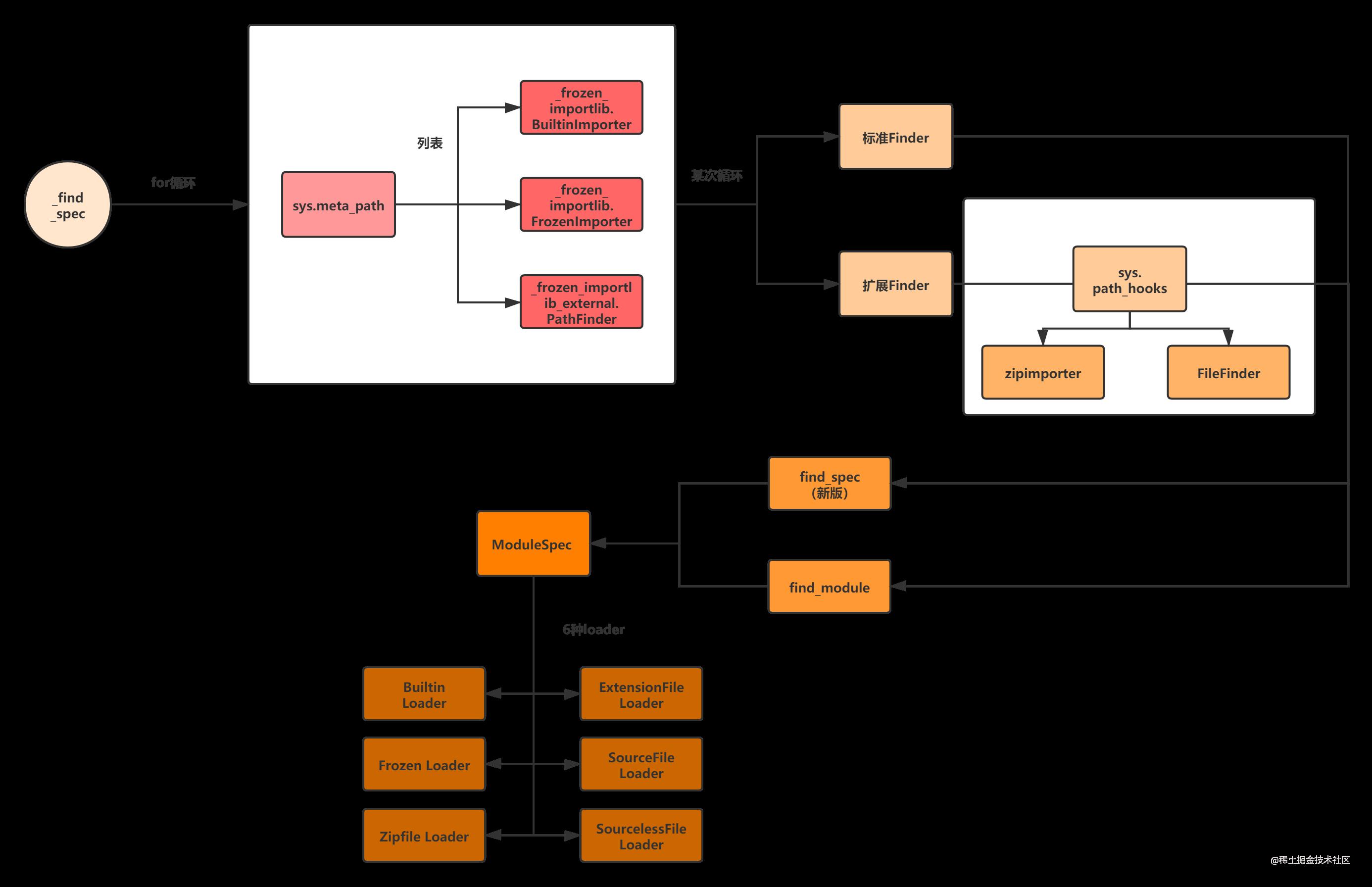 find_spec流程