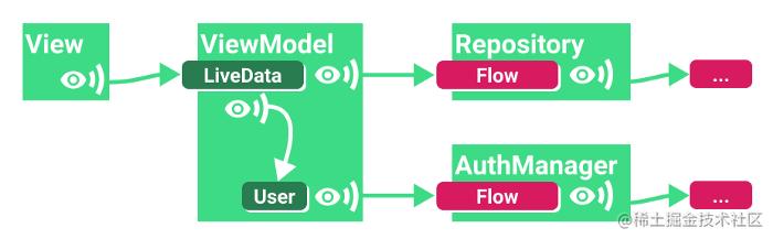 △ 观察带参数的数据流 (LiveData)