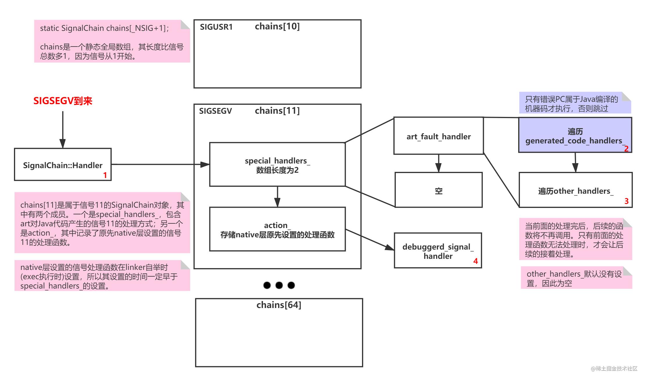 ART虚拟机 | Android应用中SIGSEGV信号的处理流程