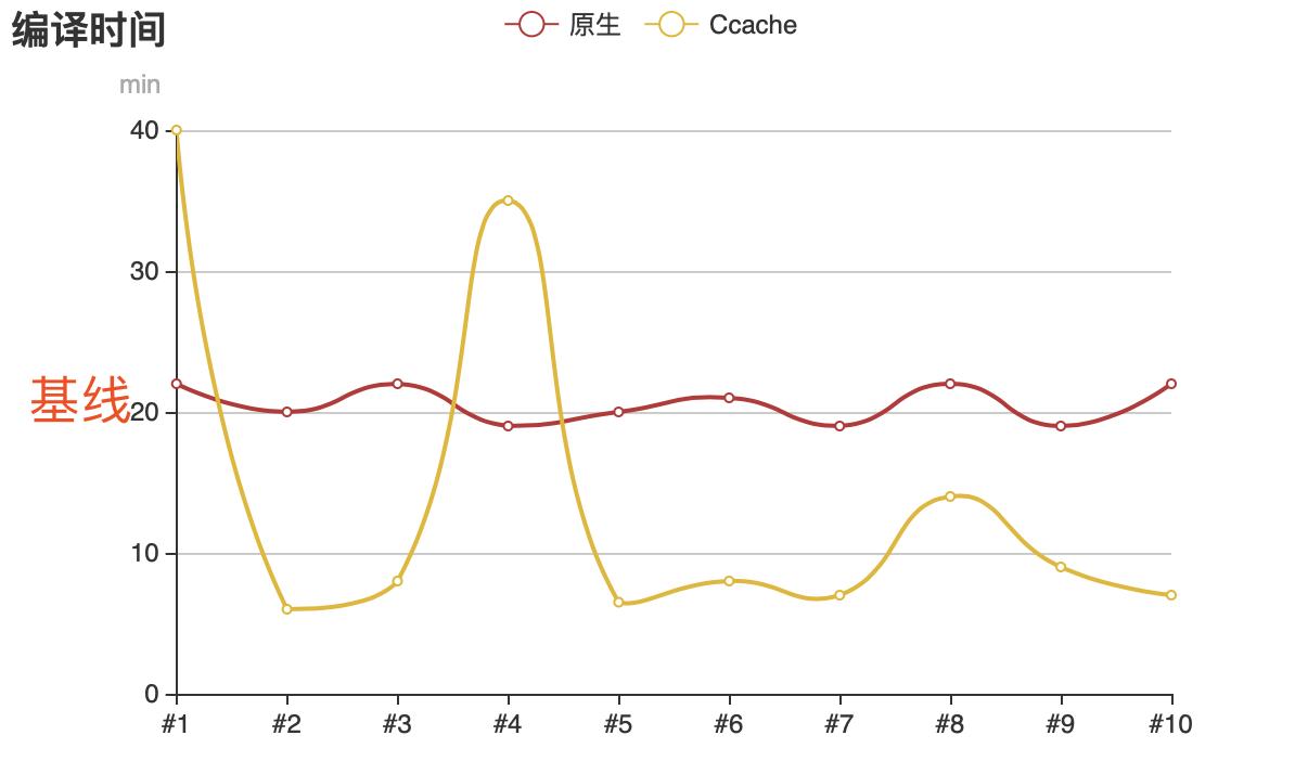 CCache与原生编译时间曲线图