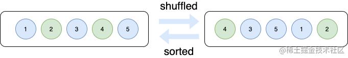 shuffled、sorted