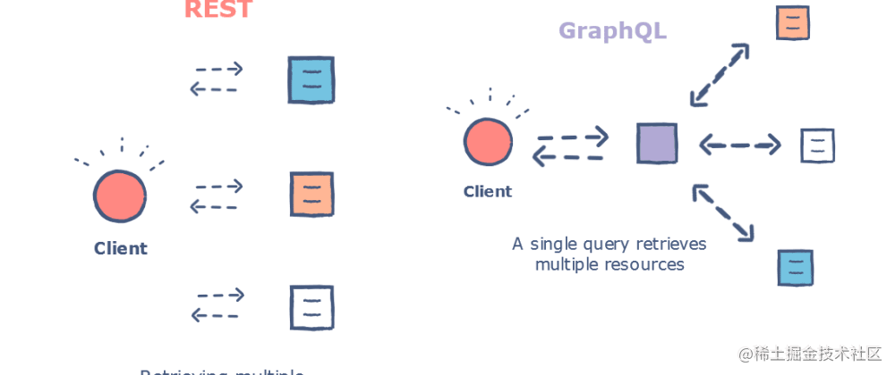 REST和GraphQL的区别