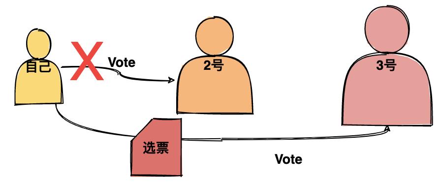 自己参与选举