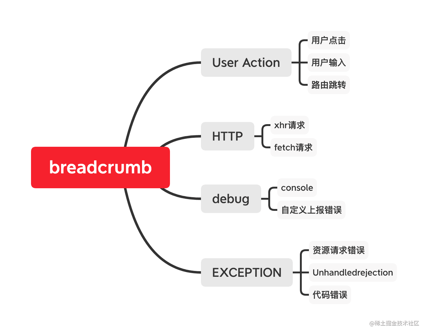 breadcrumb-category