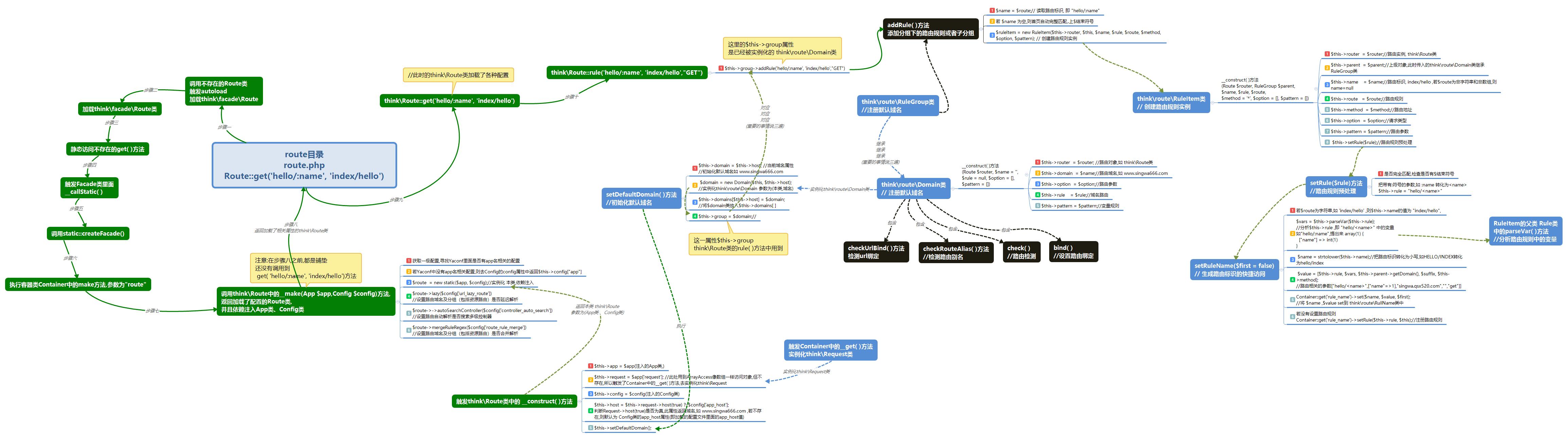 执行流程图