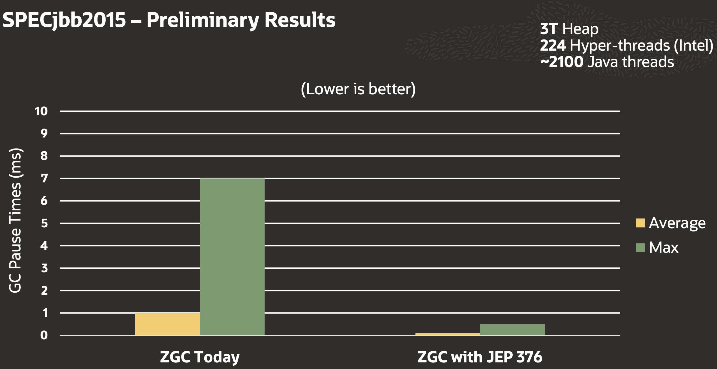 来自未来的技术——ZGC垃圾回收器
