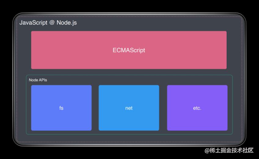JavaScript-node