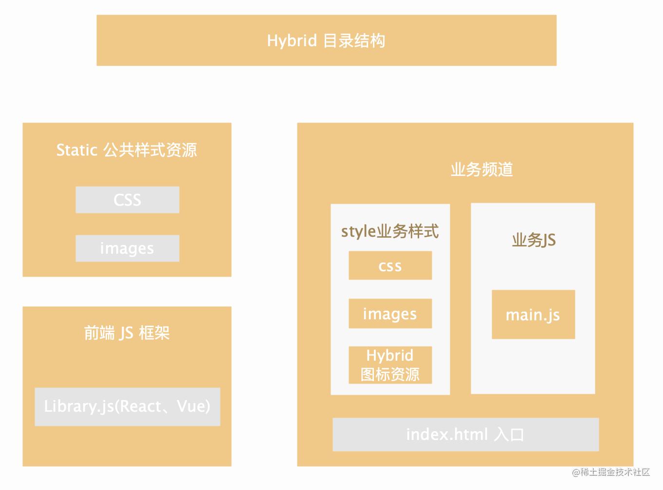 Hybrid资源结构
