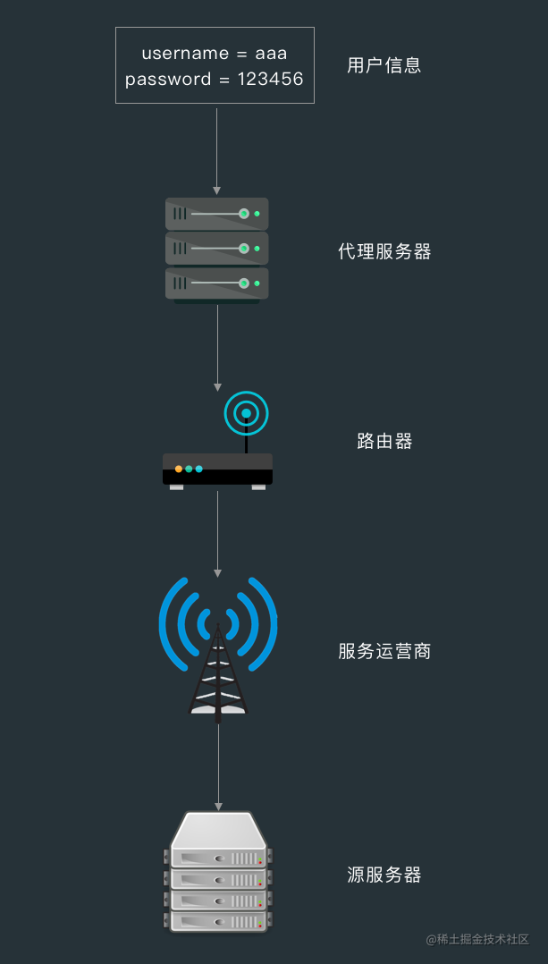 明文传输.png