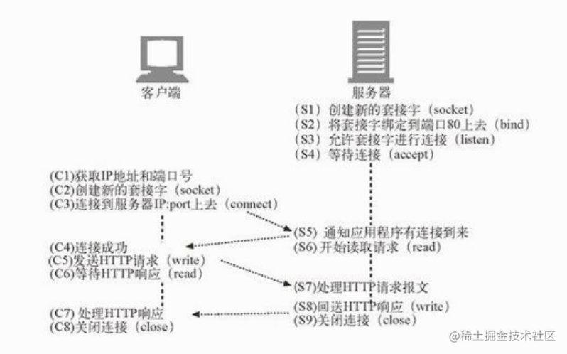 TCP 客户端和服务器是如何通过 TCP 套接字接口进行通信的