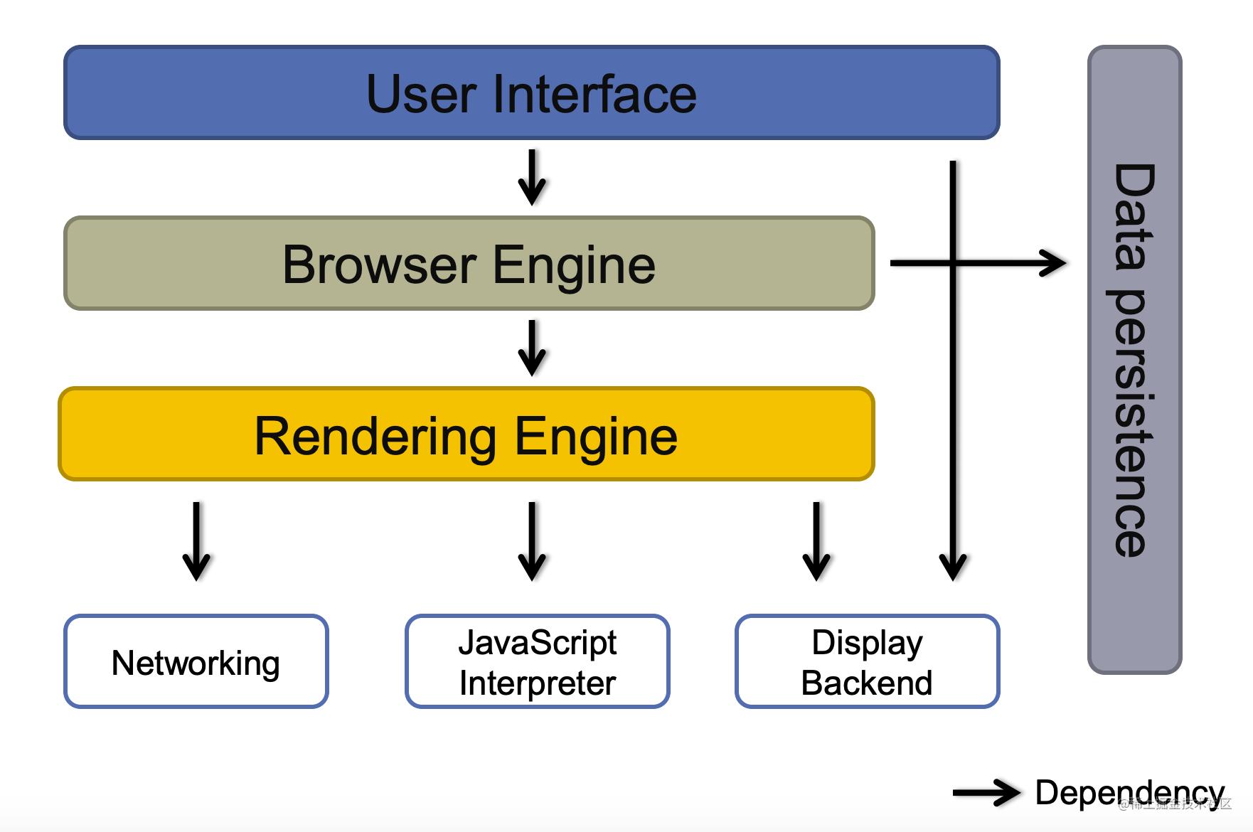 浏览器架构