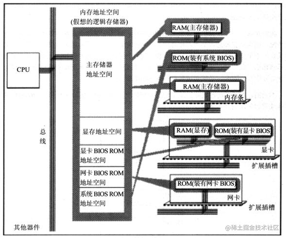各类存储器的逻辑连接-物理地址对应图