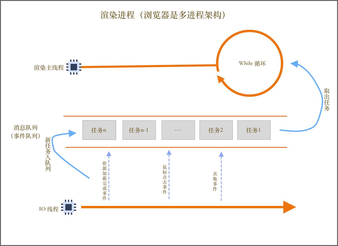 单线程模型第四版