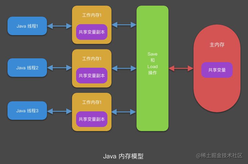 Java 内存模型.png