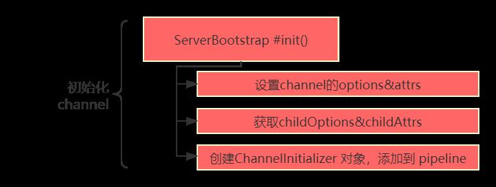 创建服务端channel.png
