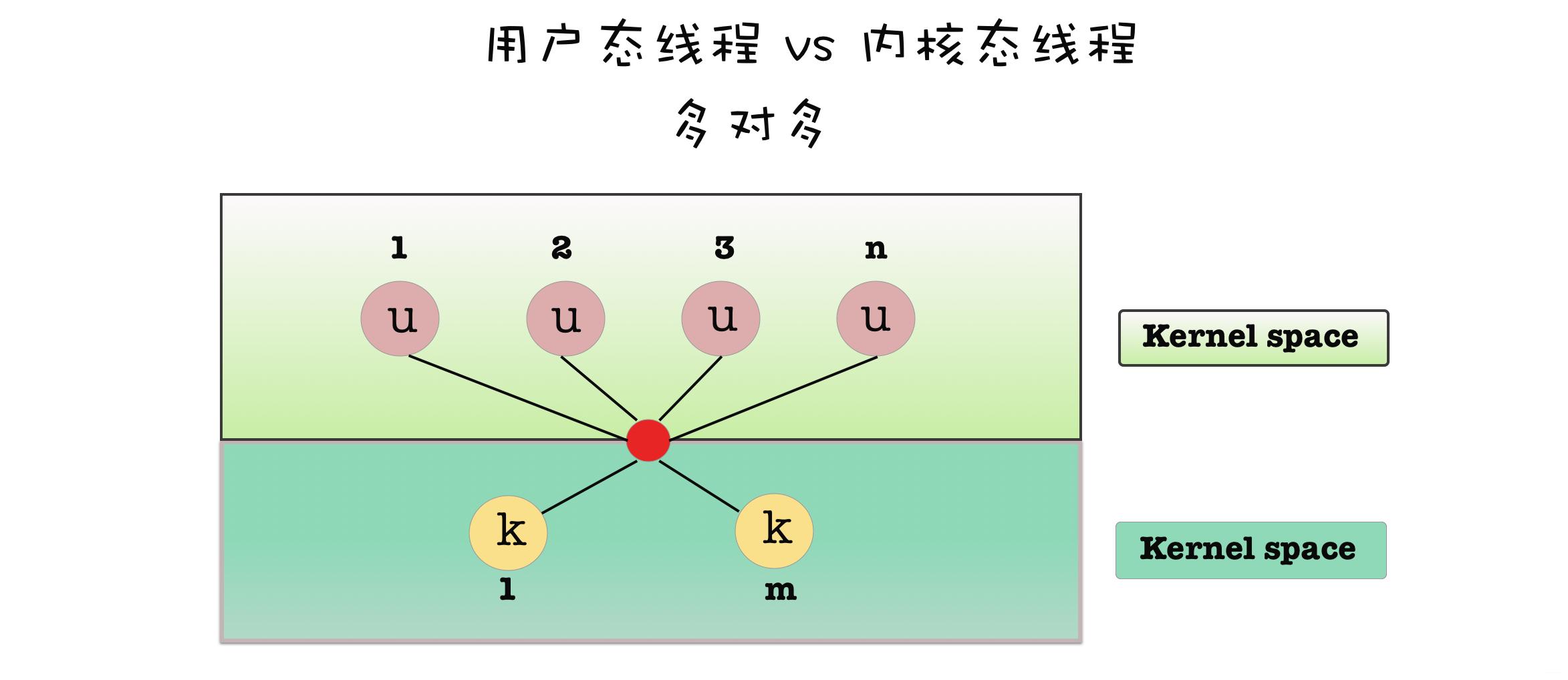 用户态线程与内核态线程多对一用户态线程与内核态线程多对多