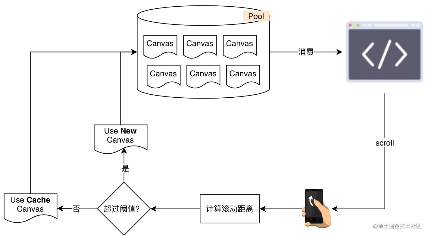 优化之后浏览器创建和销毁 Canvas 的过程
