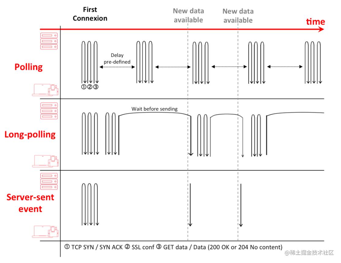 短/长轮询和SSE的高级对比