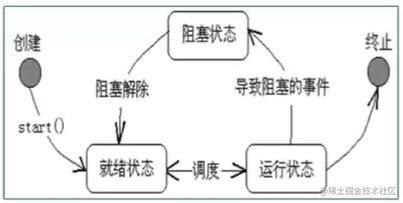 图片来源 线程5种状态及常见问题