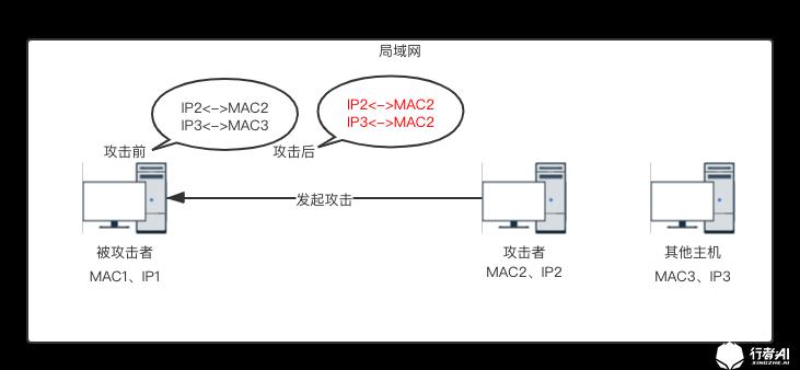 ARP攻击网络拓扑.png