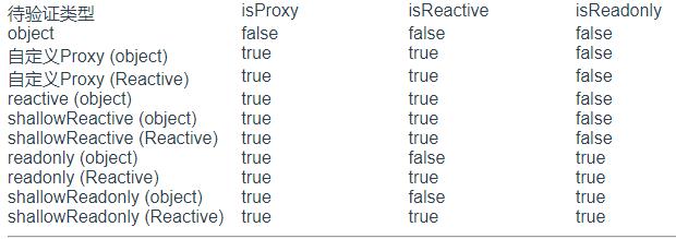 验证类型的对比测试